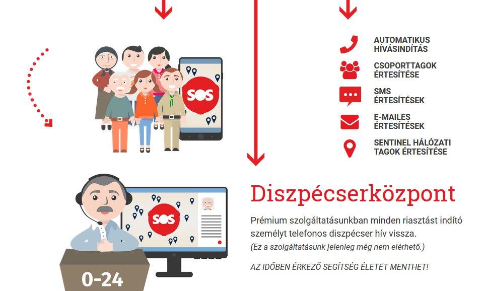 PS Watch H10, avagy a Vodafone Senior Okosóra telefon